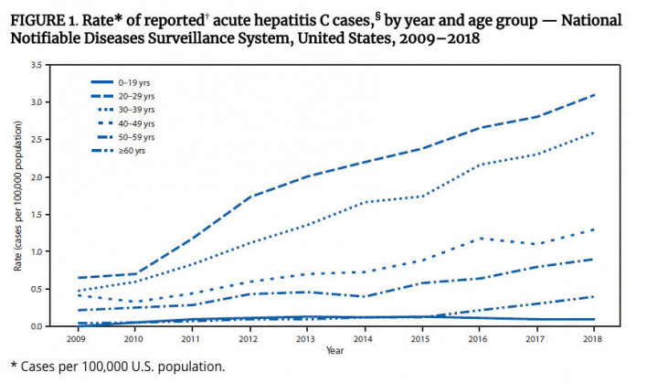 CDC hepatitis C